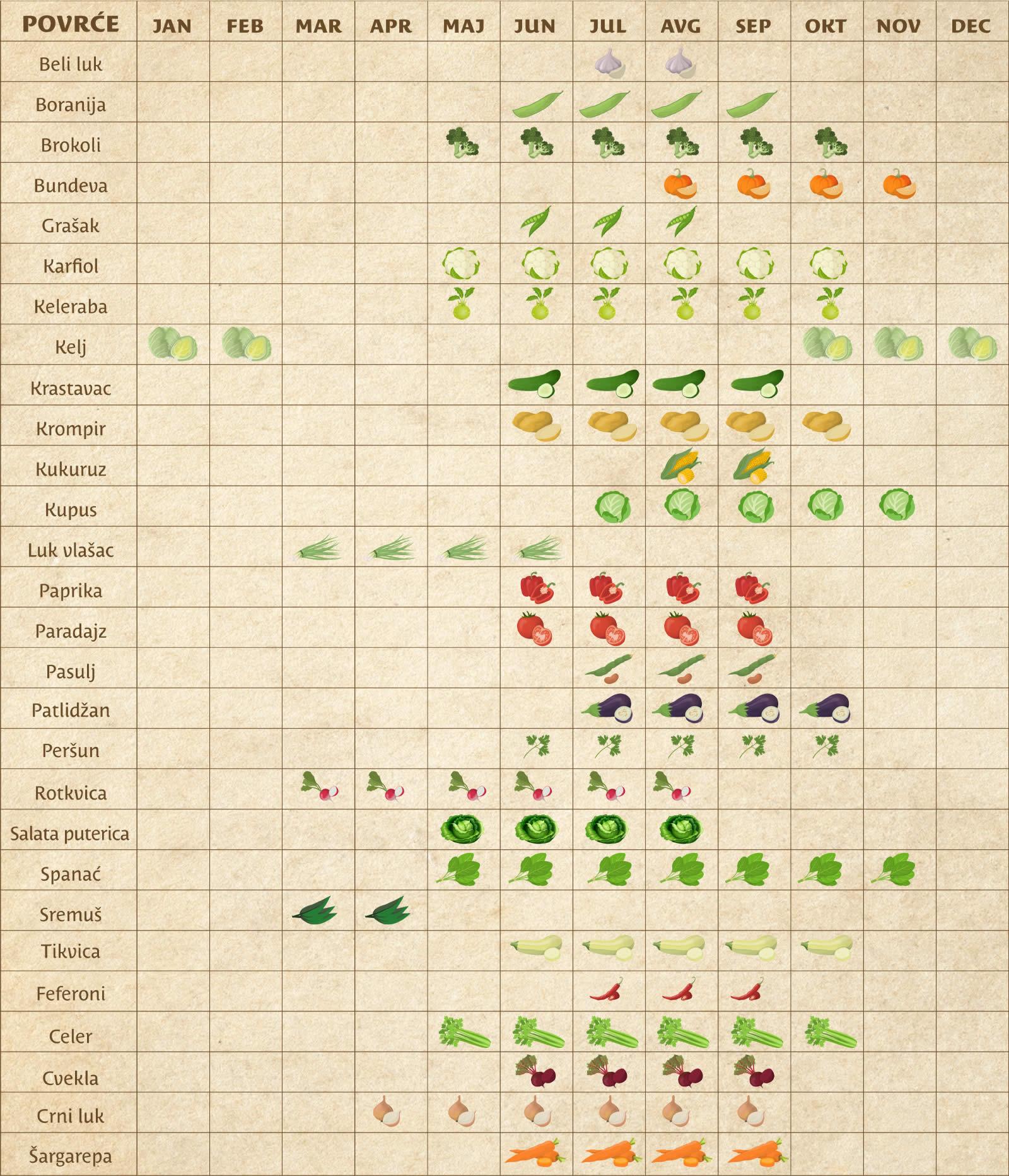 Kalendar povrća