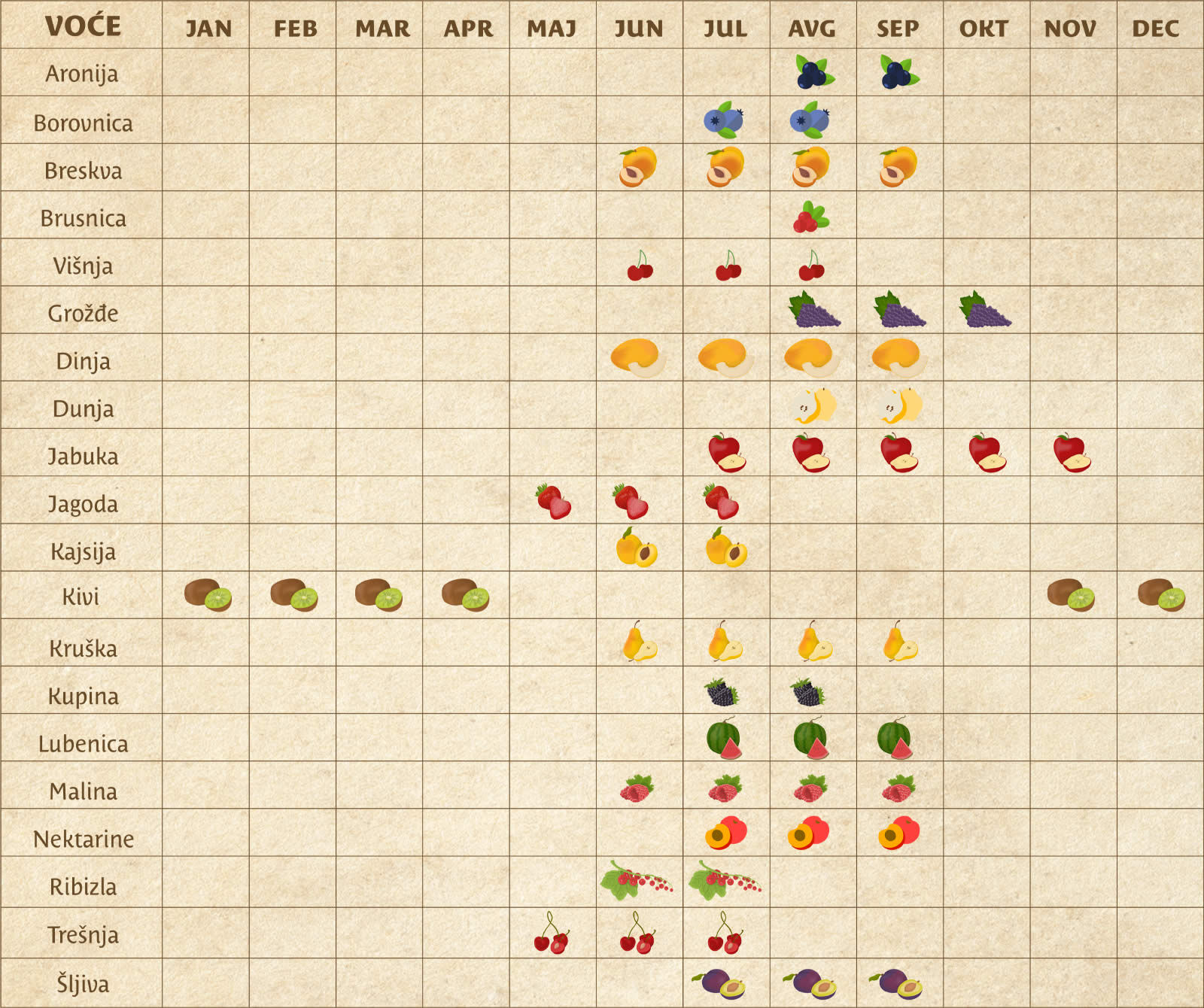 Kalendar voća